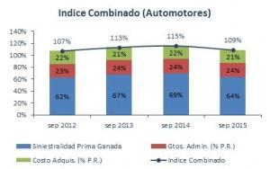 indice combinado automotores