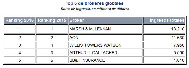 Ranking Brokers Global